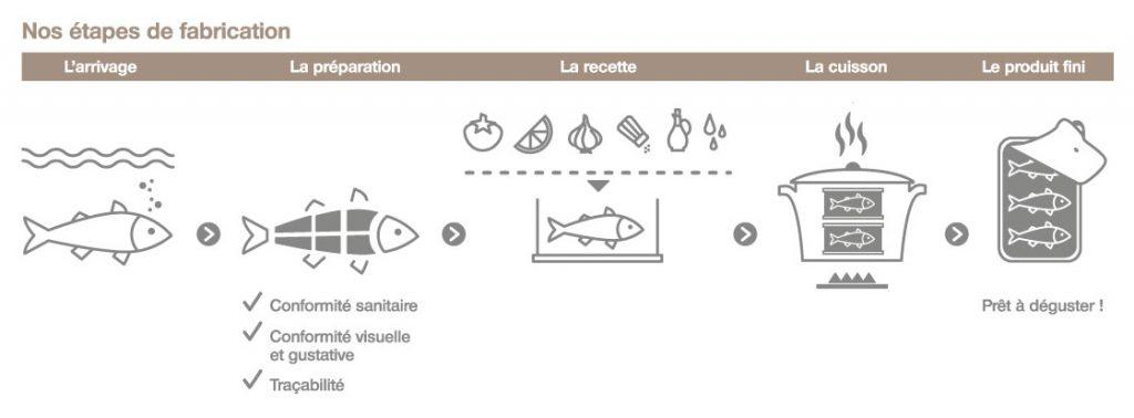 Schéma technique pour le site Internet des conserves Parallèles